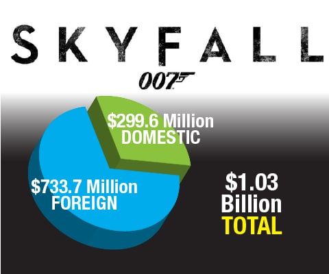Top 10 Highest Grossing Movies of 2012