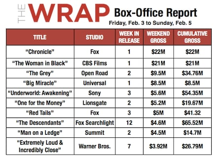 'Chronicle,' 'Woman in Black' Crush Box Office With Surprisingly Strong Opening