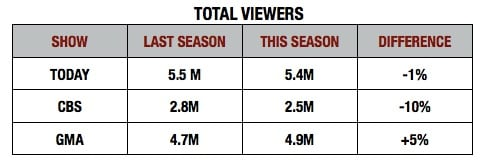 Total Viewers