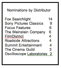 nominations by distributor
