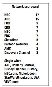 Emmy network scorecard