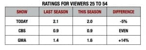 Ratings for 25 to 54