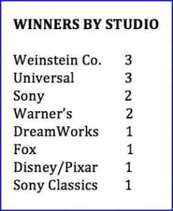 winners by studio