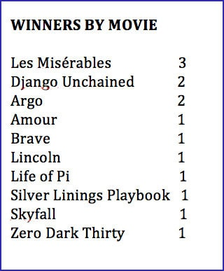 winners by movie