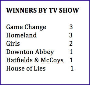winners by TV show
