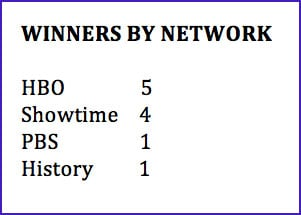 winners by network