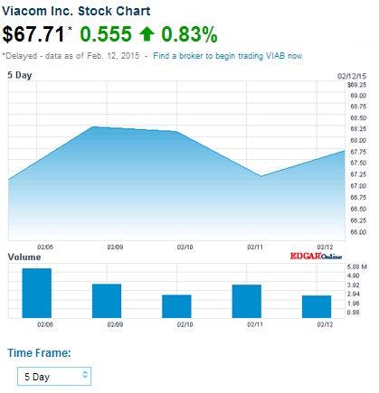 VIAB Feb. 12, 2015 close (NASDAQ