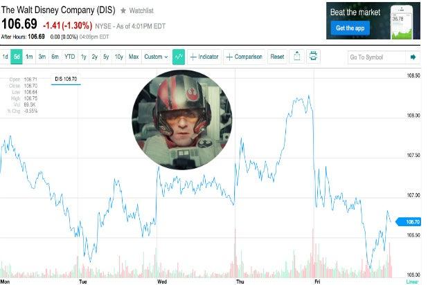 Disney stock performance DIS