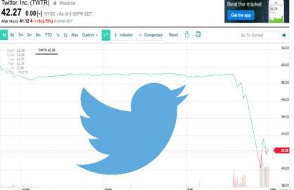 TWTR stock drop