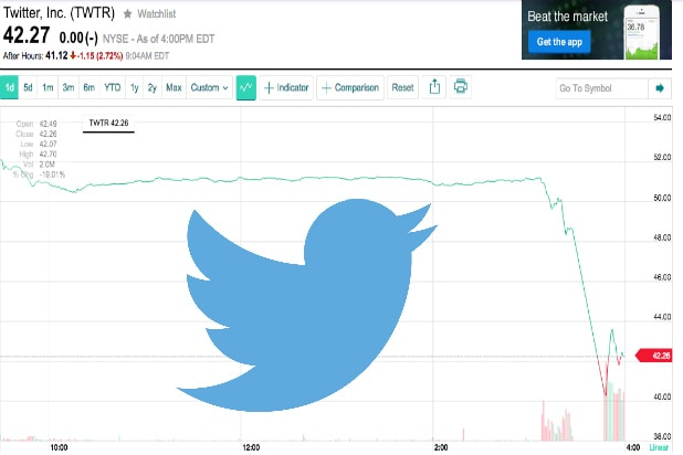 Twitter Stock Punished Over And Above What Was Justifiable Due To Early Q1 Earnings Leak
