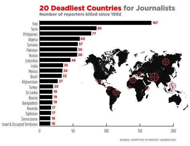 DEADLIEST COUNTRIES