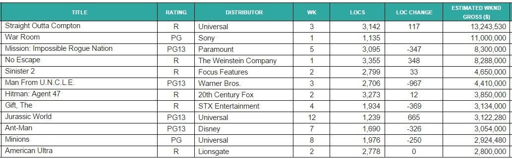 boxoff.chart. 8.30