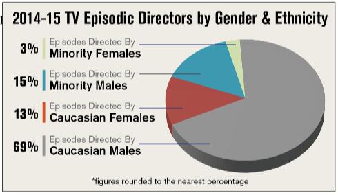 dga.minority.women chart
