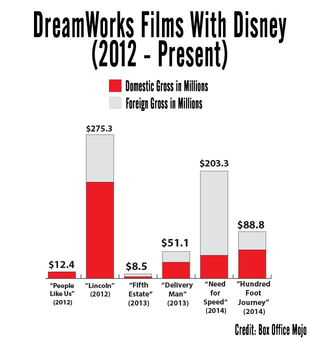 disneydreamworks