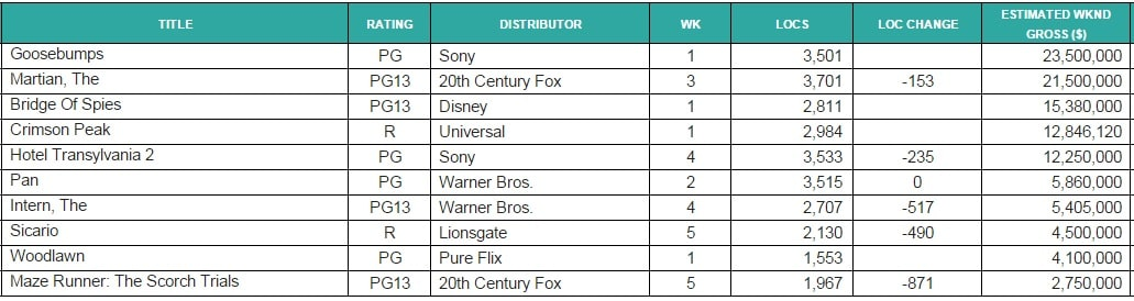 box office. chart goose