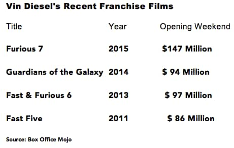 vin diesel franchise films chart