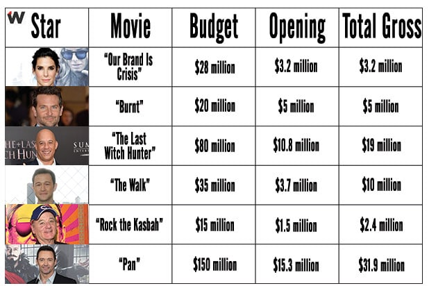 Opening covers gross for first weekend in wide release; Total Gross is domestic box office as of Nov. 1, 2015