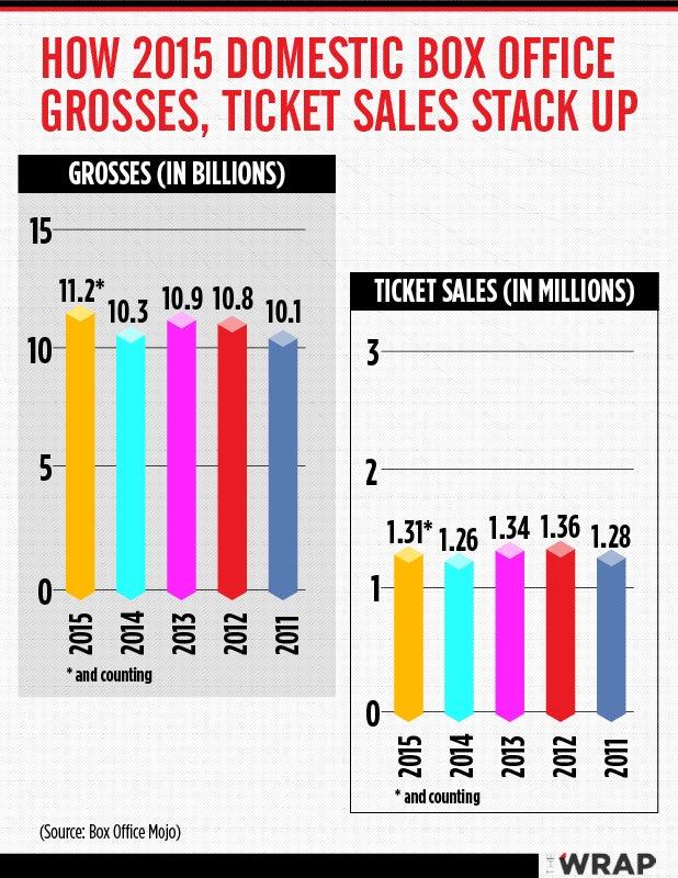 Box office chart 2015