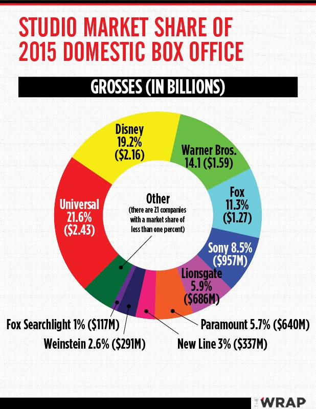 2015 Studio Box Office Chart