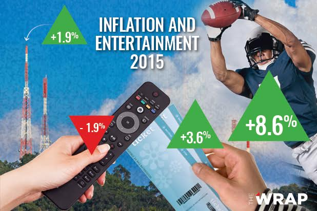 Rising Cost of Entertainment