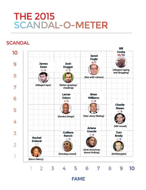 Scandal-o-meter_618x412-1