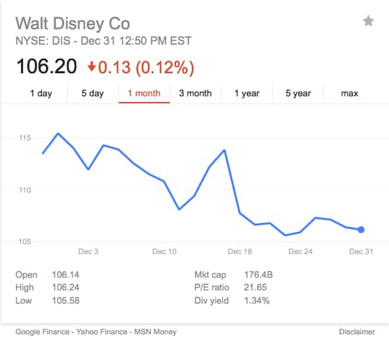 Disney stock price Star Wars