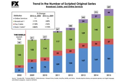 Courtesy FX Networks Research