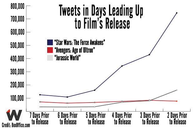 Tweets for Star Wars