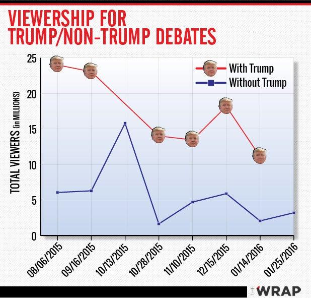 012816 Trump Debates