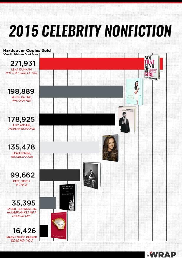 2015_Celeb_Book_Chart_v3 (1)
