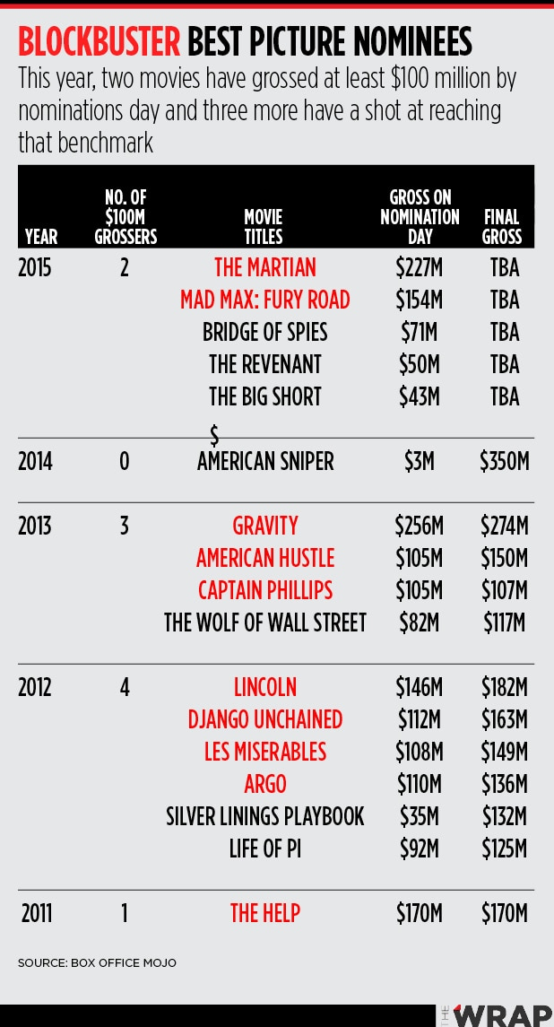 Oscar blockbuster nominee chart
