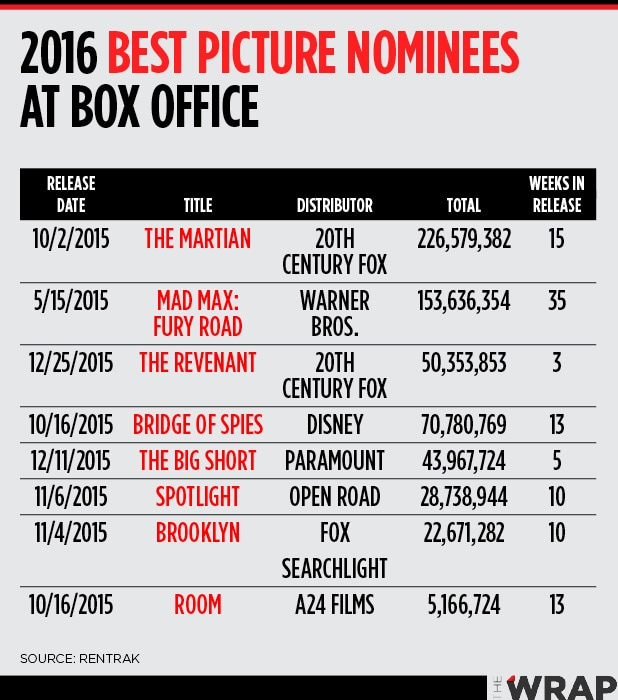 Oscars 2016 Box Office Chart
