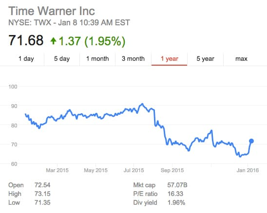 time warner shareholder report Trading report how to trade options market insight  7 reasons at&t is going to blow the time warner merger  if you're an at&t shareholder,.