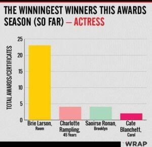 Oscars best actress awards count