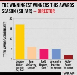 -Oscars best director awards count