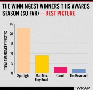 Oscars best picture awards count