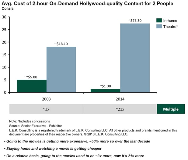 average cost of 2-hour on-demand Hollywood-quality content for 2 people comparing 2003 vs. 2014