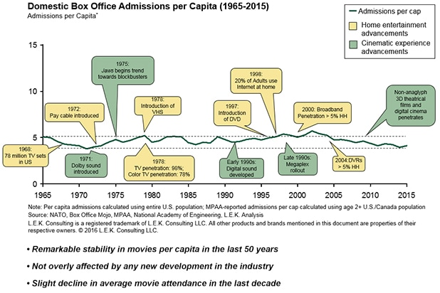 domestic box office admissions per capita calculated using the entire U.S. population. Highlights home entertainment and cinematic experience advancements