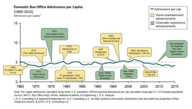 domestic box office admissions per capita calculated using
