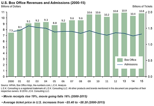 U.S. box office revenues and admissions from 2000-2015 in billions of dollars