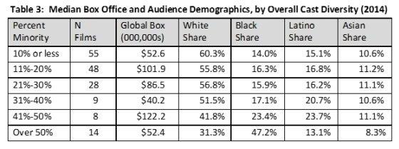 diversity.chart