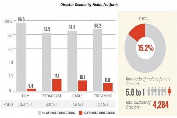 hollywood diversity study