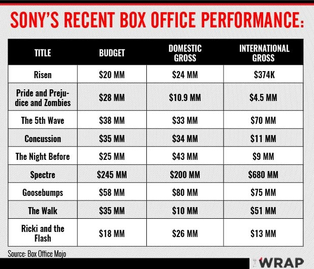 Sony Box Office performance