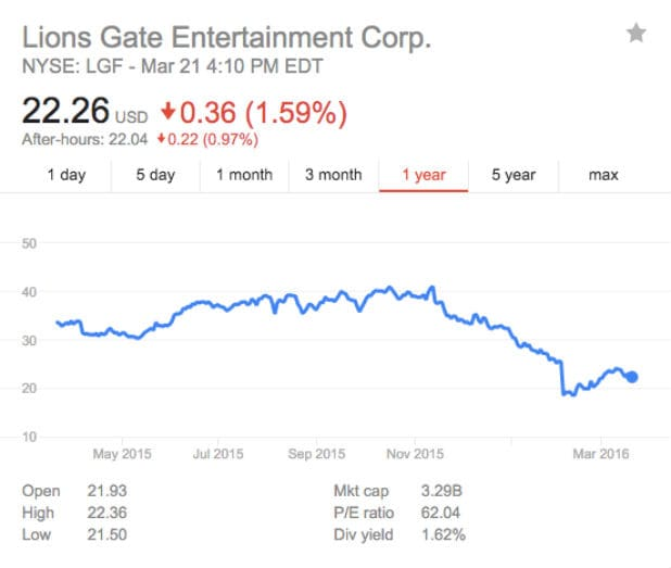 Lionsgate stock performance