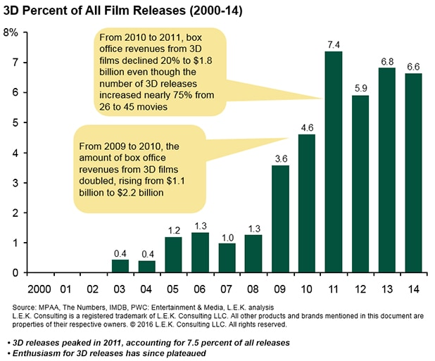 3D-Percent-Of-All-Film-Releaes-2000-14