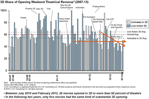 3D-Share-Of-Opening-Weekend-Theatrical-Revenue-2007-13