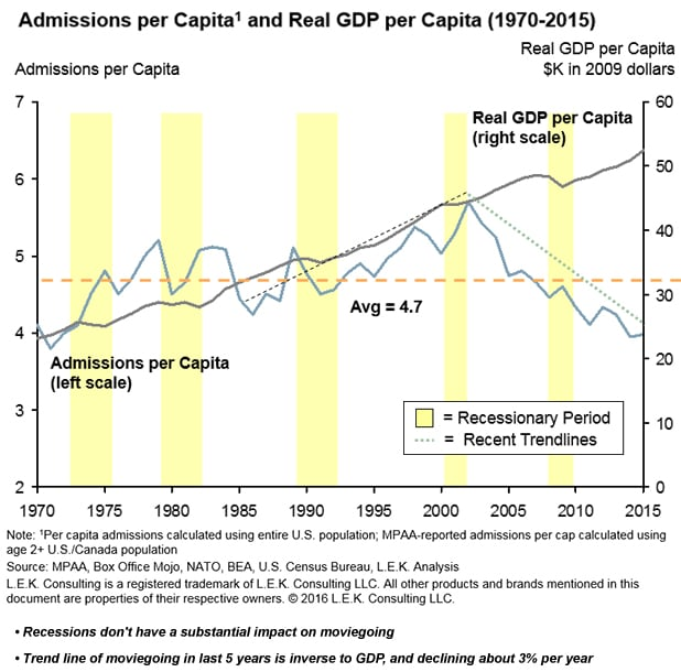 box office admissions per capita and real GDP per capita calculated using the entire U.S. population from 1970-2013