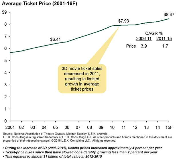 Average-Ticket-Price-2001-16F