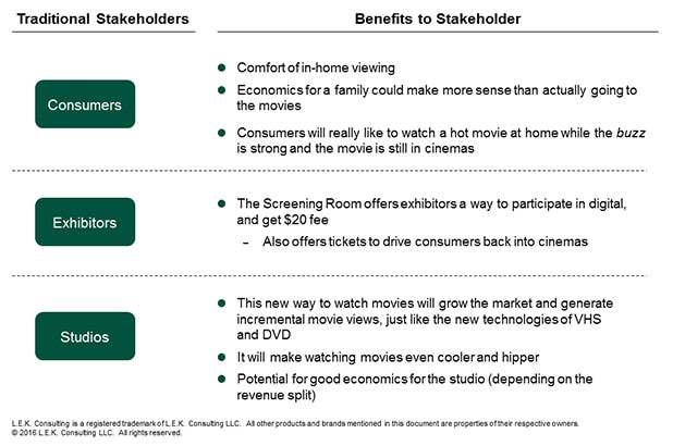 what the Screening Room can offer to consumers, exhibitors, and studios and highlights why it could be terrific for all segments of the traditional movie ecosystem