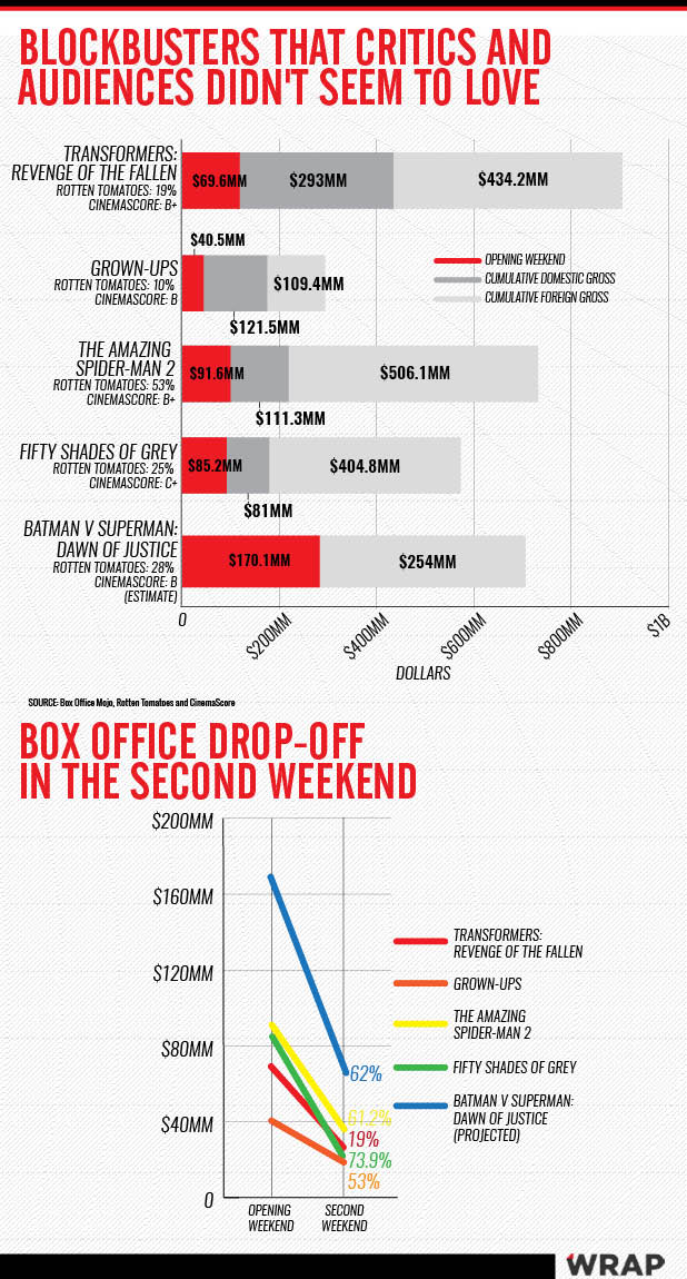 Box office drop off